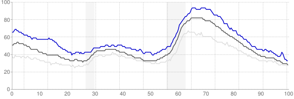 Chico, California monthly unemployment rate chart